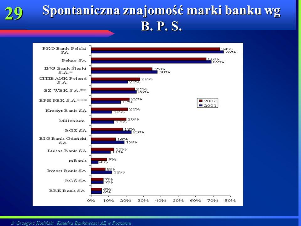 Spontaniczna znajomość marki banku wg B. P. S.