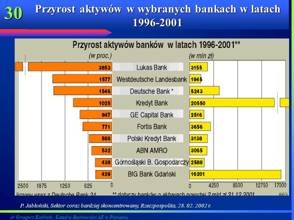 Przyrost aktywów w wybranych bankach w latach 1996-2001