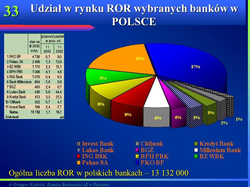 Udział w rynku ROR wybranych banków w POLSCE