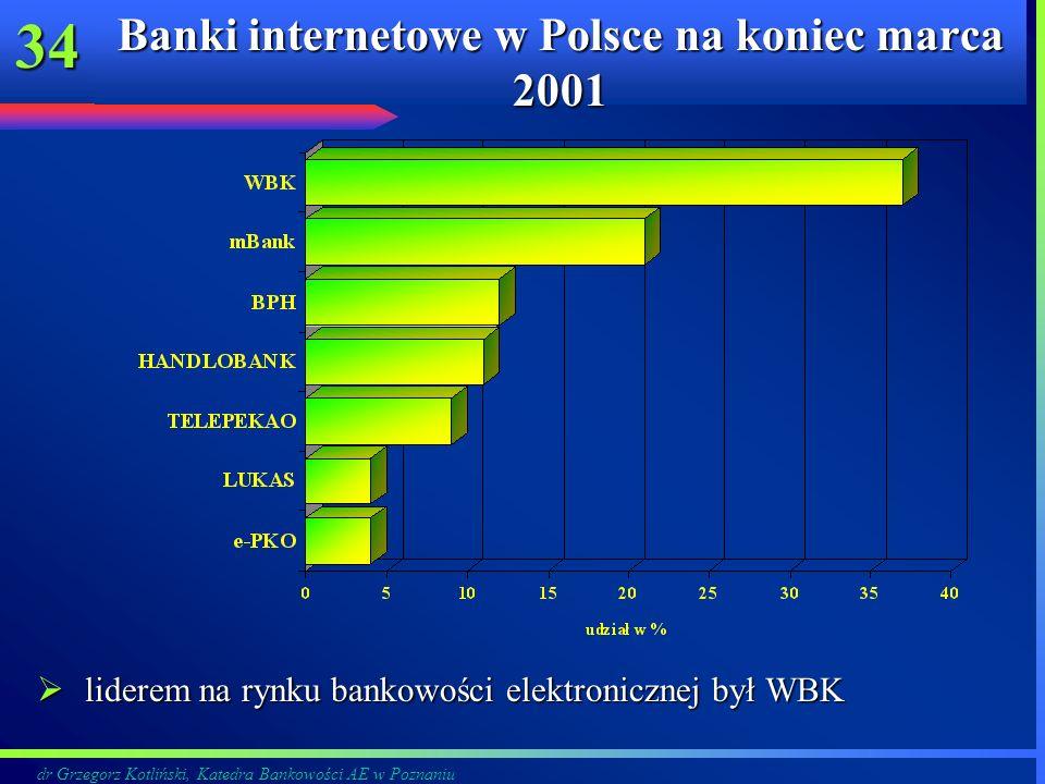 Banki internetowe w Polsce na koniec marca 2001