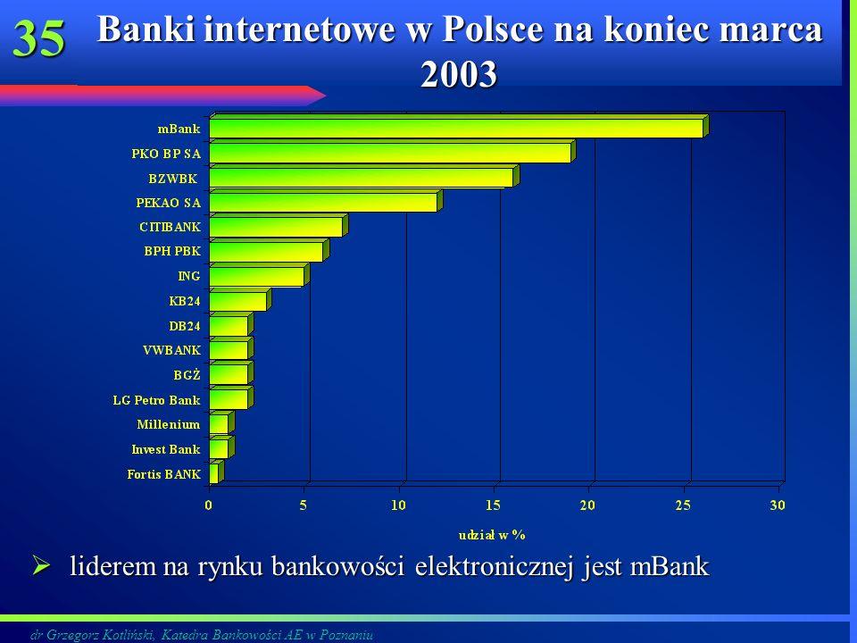 Banki internetowe w Polsce na koniec marca 2003