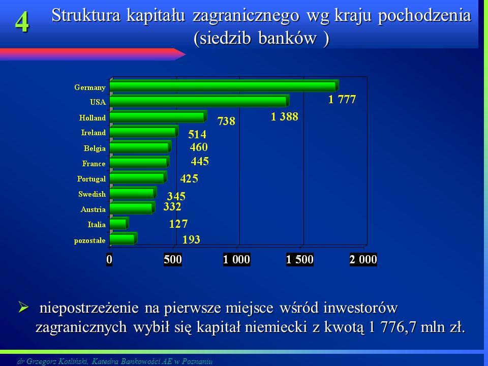Struktura kapitału zagranicznego wg kraju pochodzenia (siedzib banków )