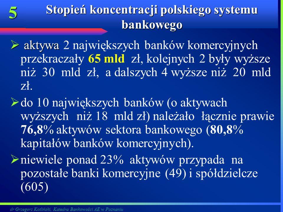Stopień koncentracji polskiego systemu bankowego