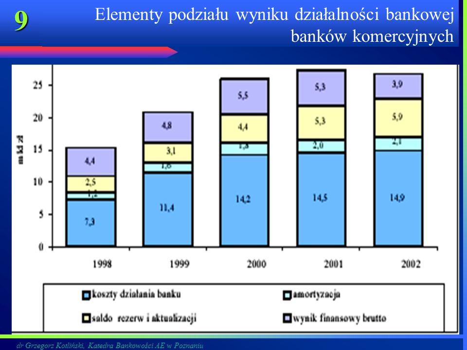 Elementy podziału wyniku działalności bankowej banków komercyjnych