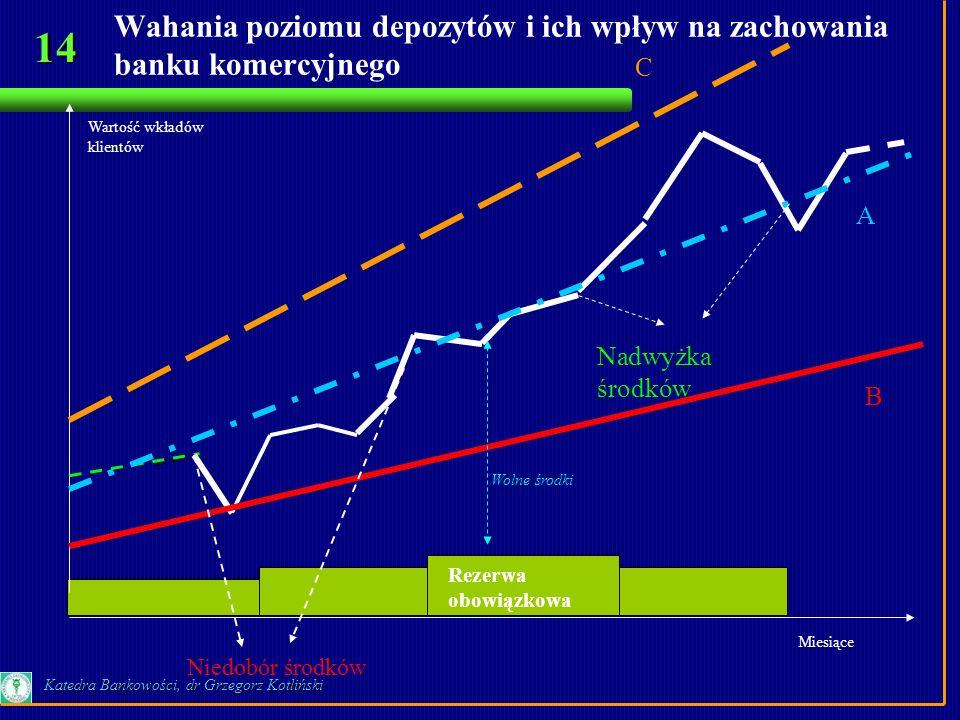 Wahania poziomu depozytów i ich wpływ na zachowania banku komercyjnego