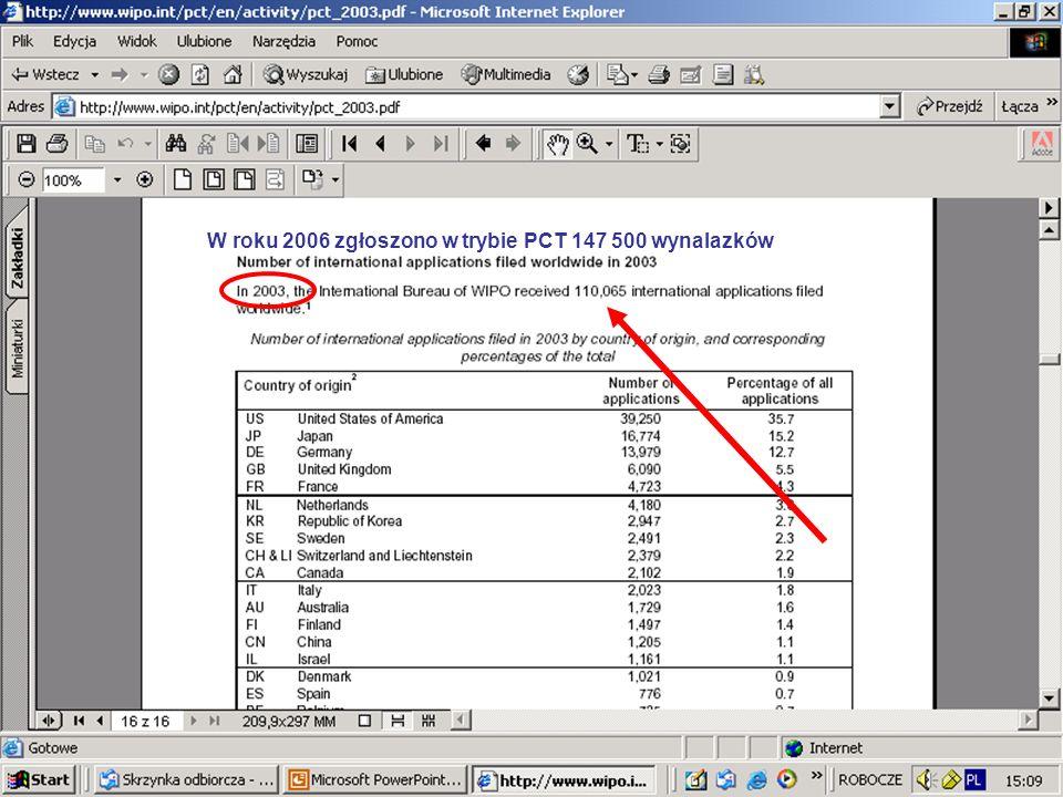 W roku 2006 zgłoszono w trybie PCT 147 500 wynalazków