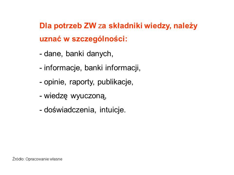 Dla potrzeb ZW za składniki wiedzy, należy uznać w szczególności: