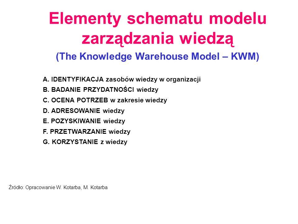Elementy schematu modelu zarządzania wiedzą