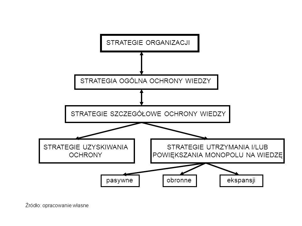 STRATEGIE ORGANIZACJI