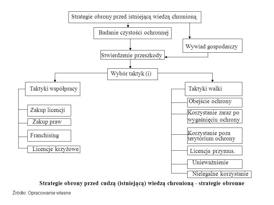 Strategie obrony przed istniejącą wiedzą chronioną