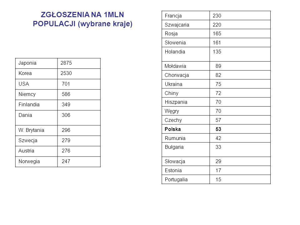 ZGŁOSZENIA NA 1MLN POPULACJI (wybrane kraje)