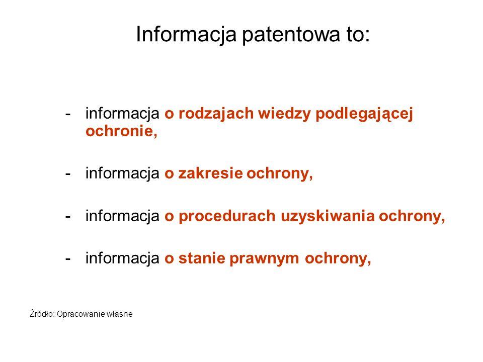 Informacja patentowa to: