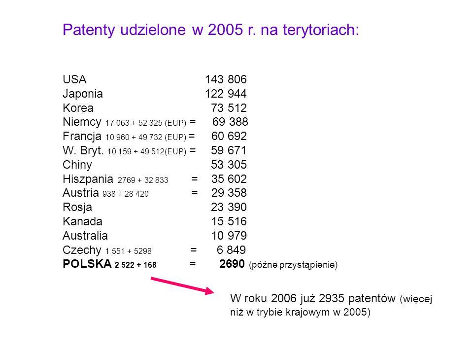 Patenty udzielone w 2005 r. na terytoriach: