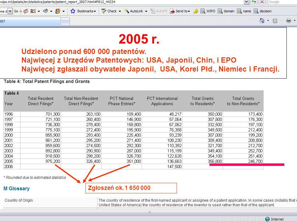 2005 r. Udzielono ponad 600 000 patentów.