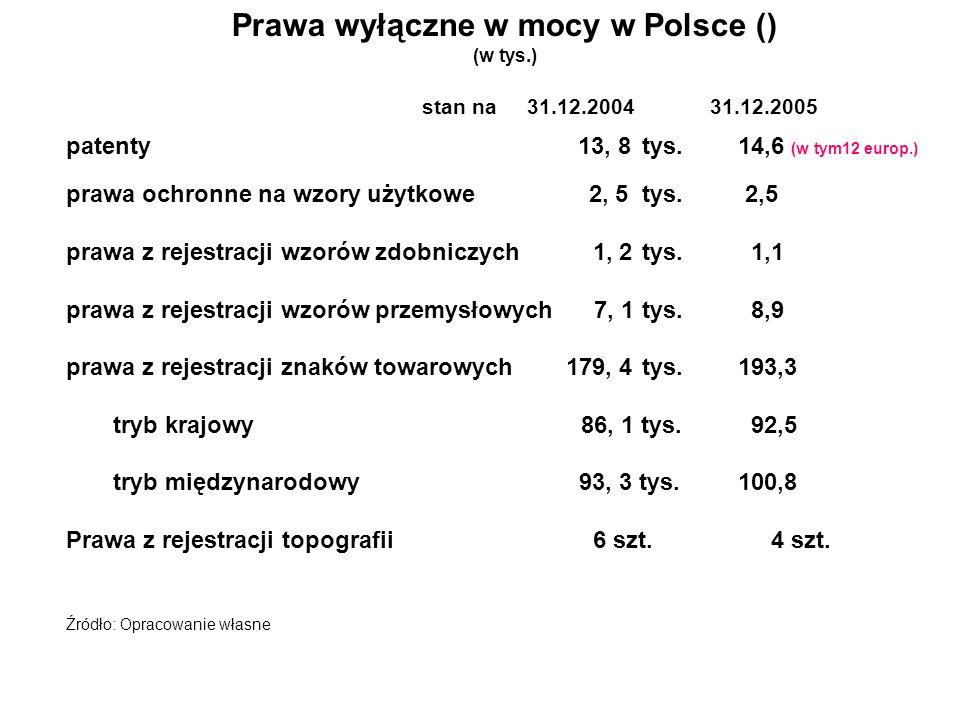 Prawa wyłączne w mocy w Polsce ()