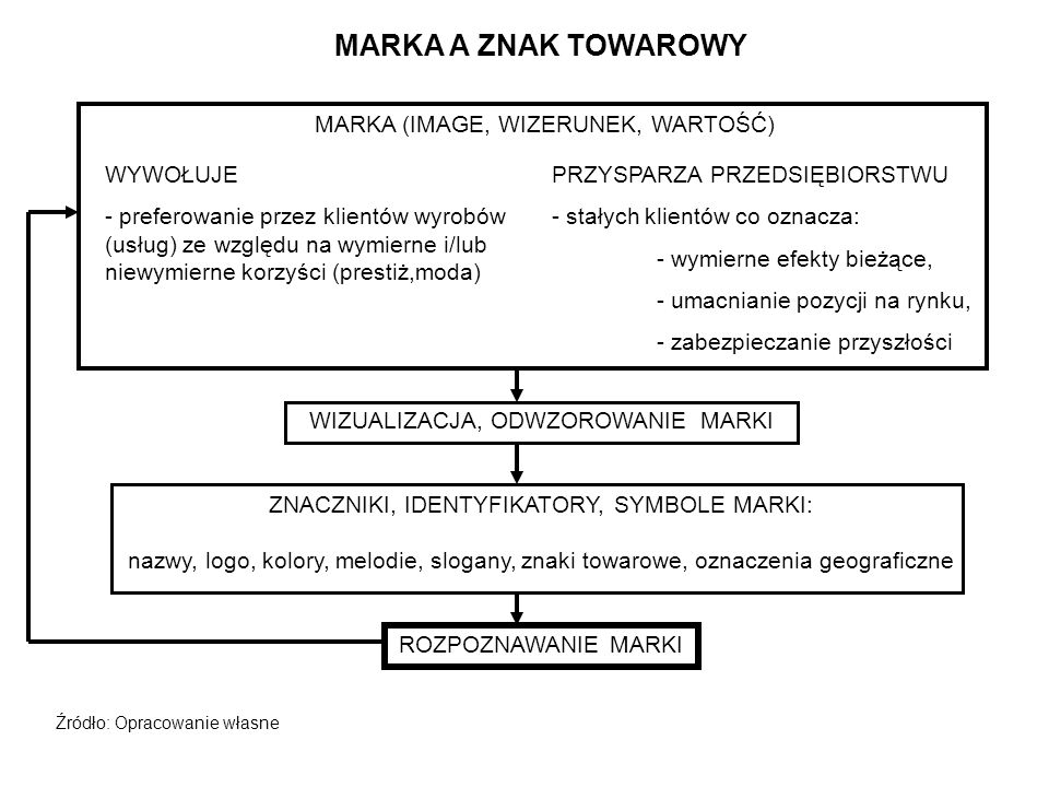 MARKA A ZNAK TOWAROWY MARKA (IMAGE, WIZERUNEK, WARTOŚĆ) WYWOŁUJE