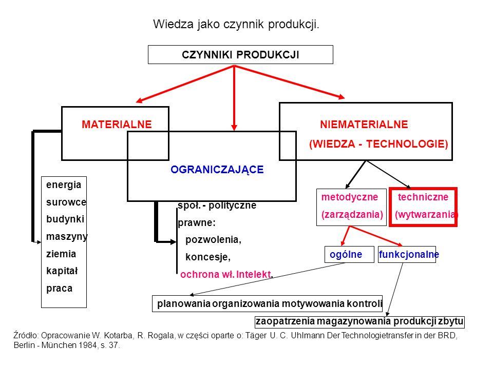 Wiedza jako czynnik produkcji.