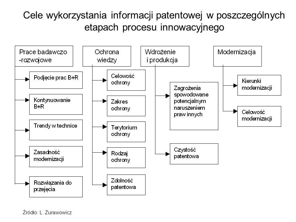 Cele wykorzystania informacji patentowej w poszczególnych etapach procesu innowacyjnego