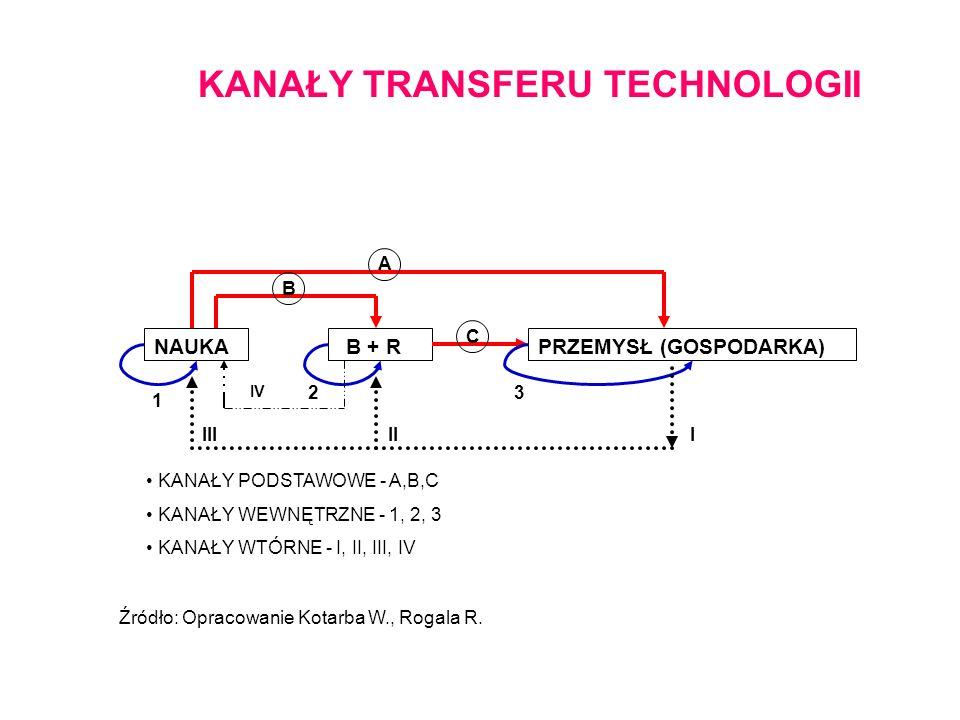 KANAŁY TRANSFERU TECHNOLOGII