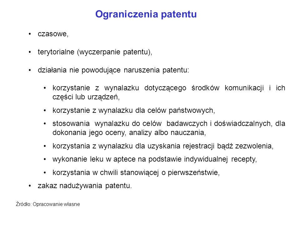 Ograniczenia patentu czasowe, terytorialne (wyczerpanie patentu),