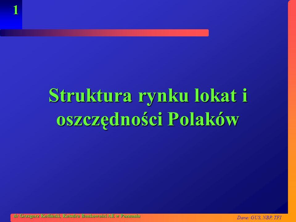 Struktura rynku lokat i oszczędności Polaków