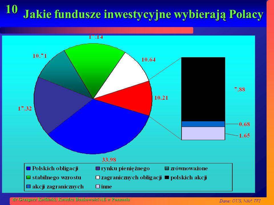 Jakie fundusze inwestycyjne wybierają Polacy