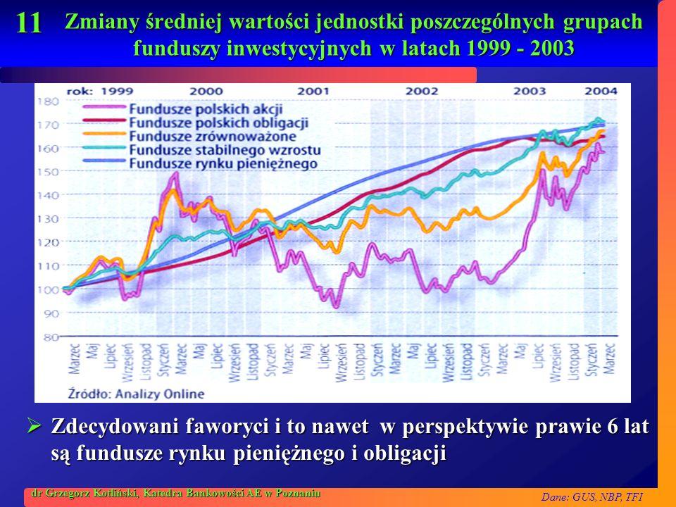Zmiany średniej wartości jednostki poszczególnych grupach funduszy inwestycyjnych w latach 1999 - 2003