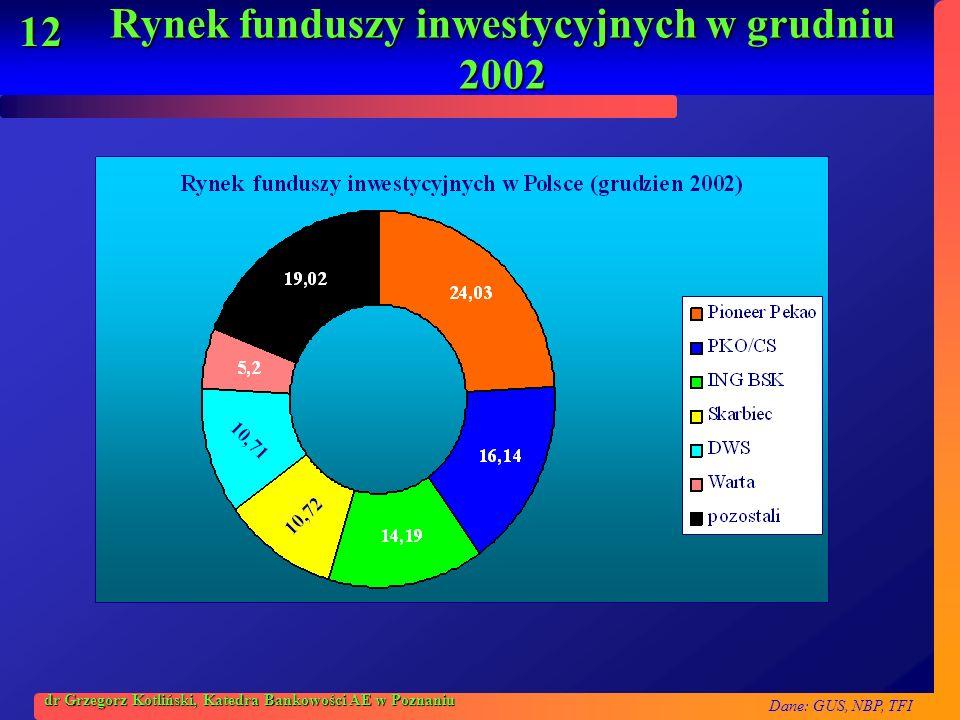 Rynek funduszy inwestycyjnych w grudniu 2002
