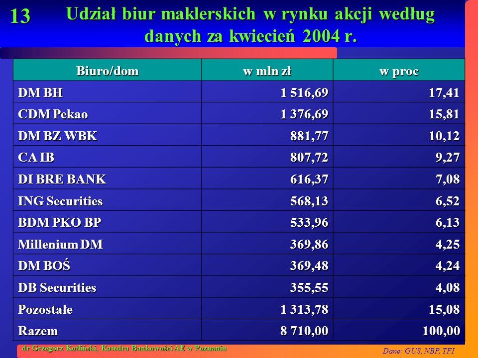 Udział biur maklerskich w rynku akcji według danych za kwiecień 2004 r.