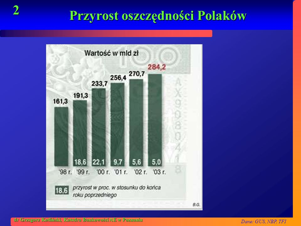 Przyrost oszczędności Polaków