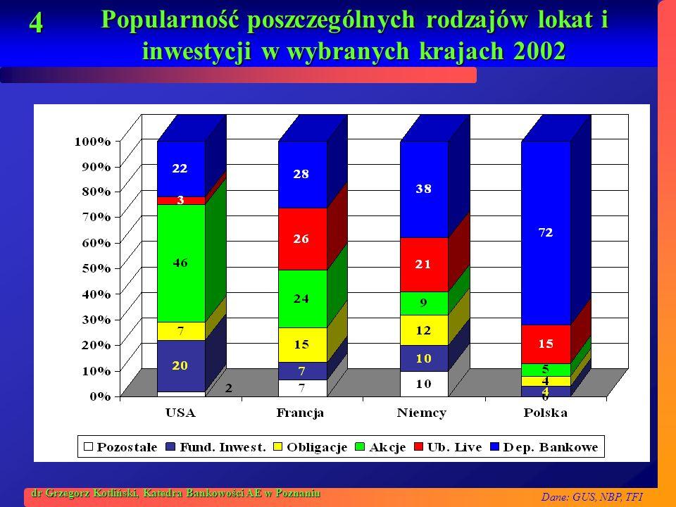 Popularność poszczególnych rodzajów lokat i inwestycji w wybranych krajach 2002
