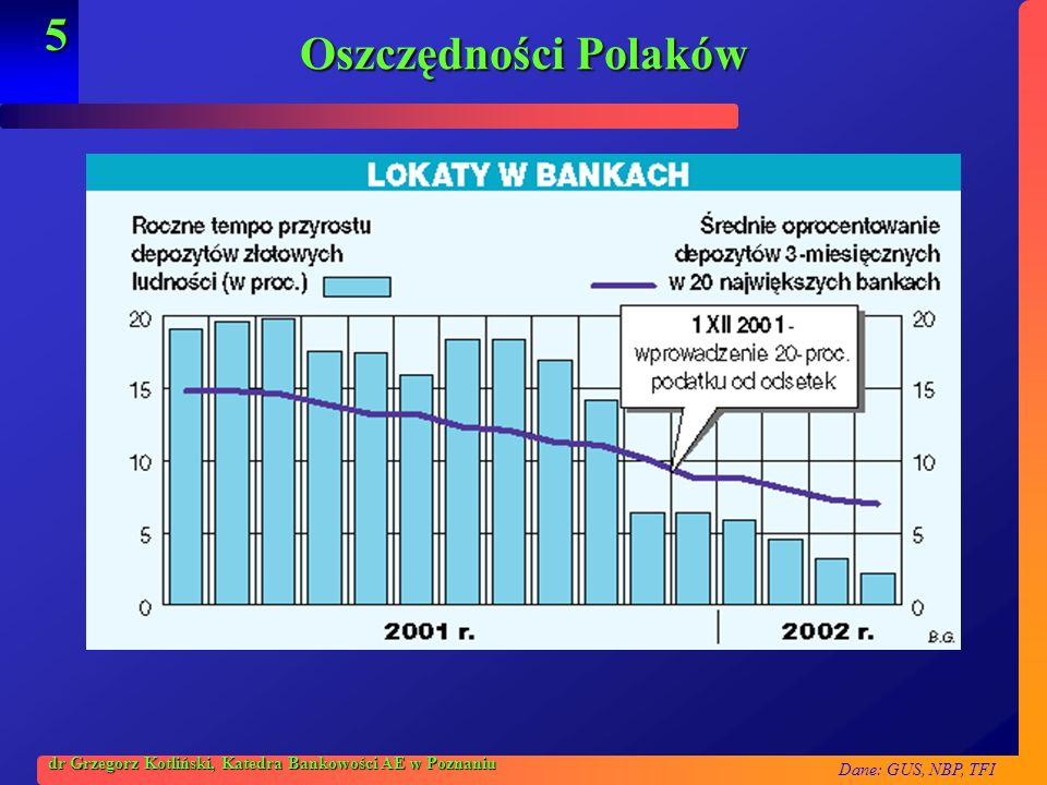 Oszczędności Polaków dr Grzegorz Kotliński, Katedra Bankowości AE w Poznaniu