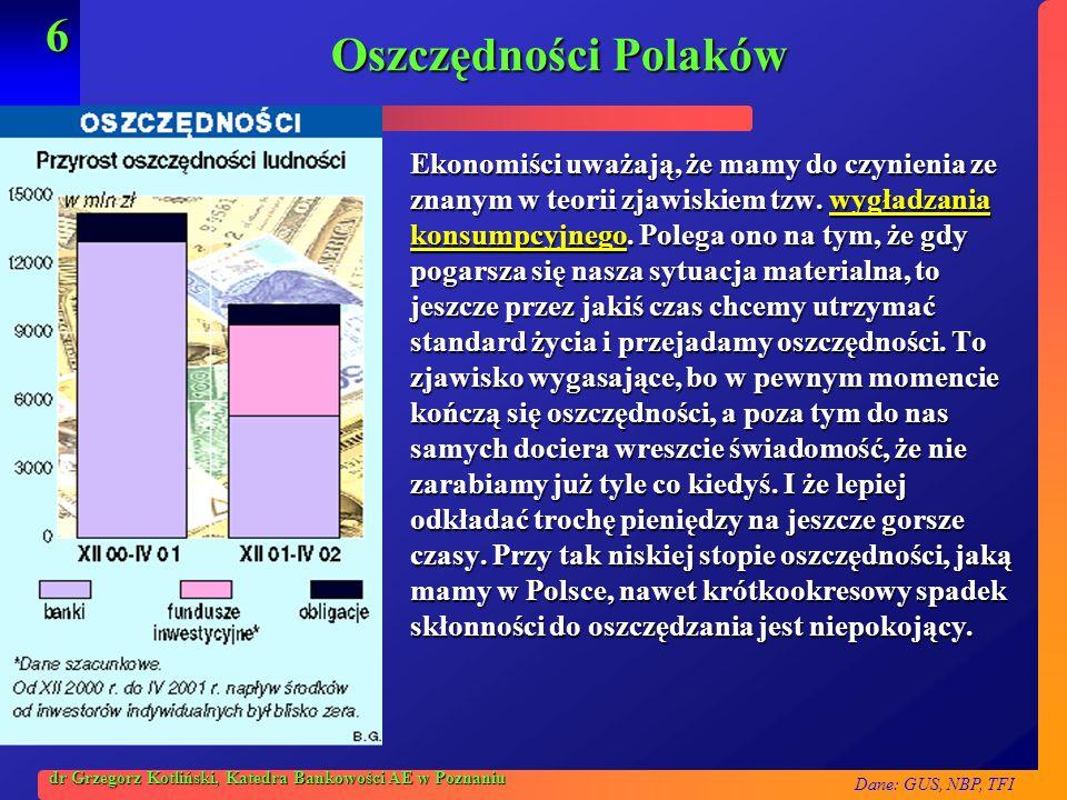Oszczędności Polaków