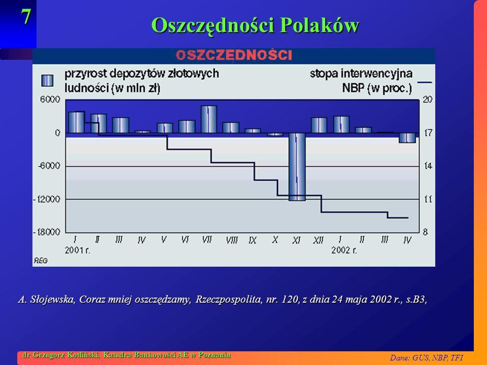 Oszczędności PolakówA. Słojewska, Coraz mniej oszczędzamy, Rzeczpospolita, nr. 120, z dnia 24 maja 2002 r., s.B3,