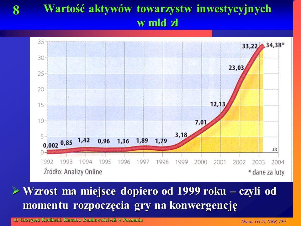 Wartość aktywów towarzystw inwestycyjnych w mld zł