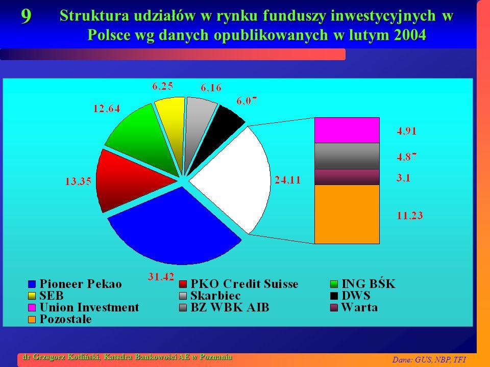 Struktura udziałów w rynku funduszy inwestycyjnych w Polsce wg danych opublikowanych w lutym 2004