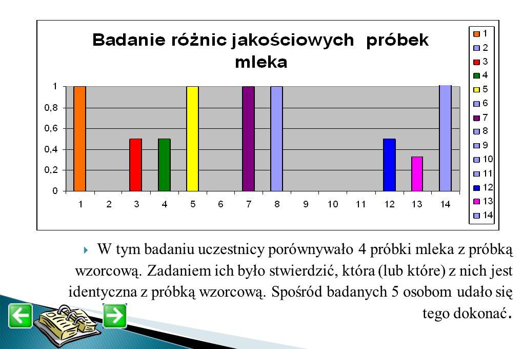 W tym badaniu uczestnicy porównywało 4 próbki mleka z próbką wzorcową