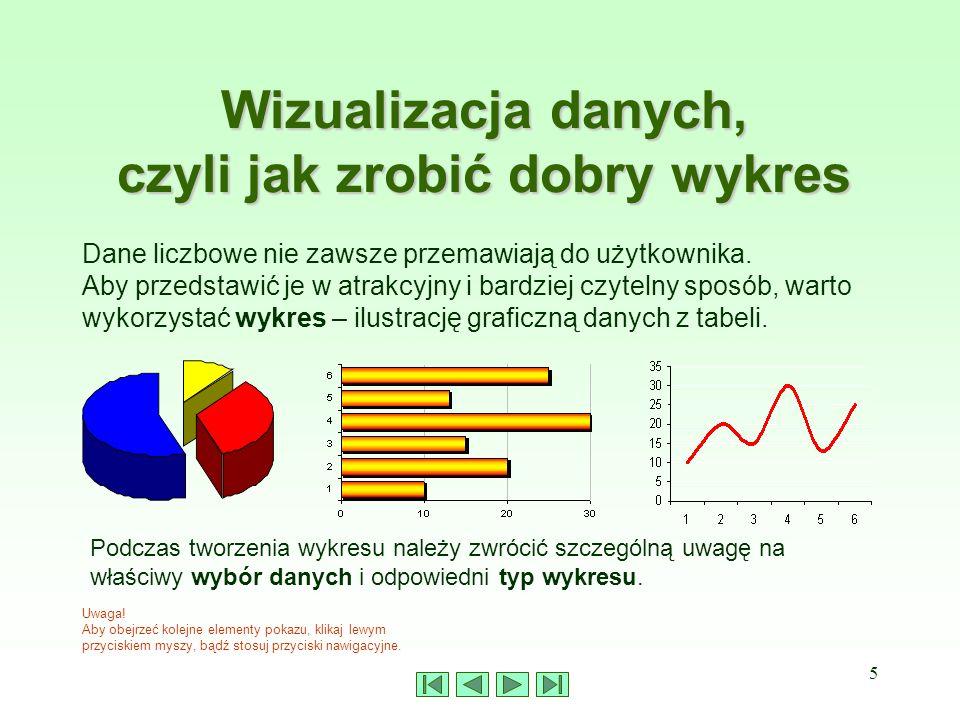 Wizualizacja danych, czyli jak zrobić dobry wykres