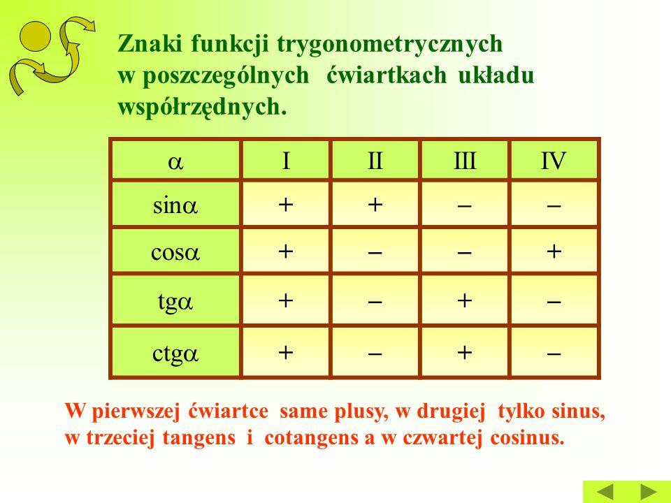 Znaki funkcji trygonometrycznych w poszczególnych ćwiartkach układu współrzędnych.