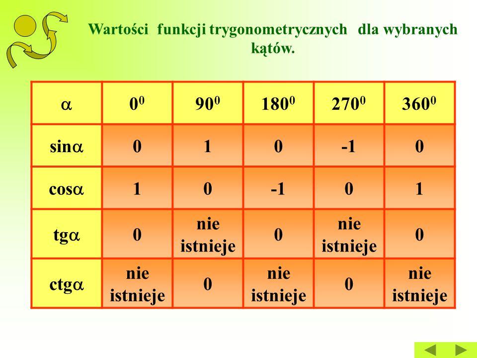 Wartości funkcji trygonometrycznych dla wybranych kątów.