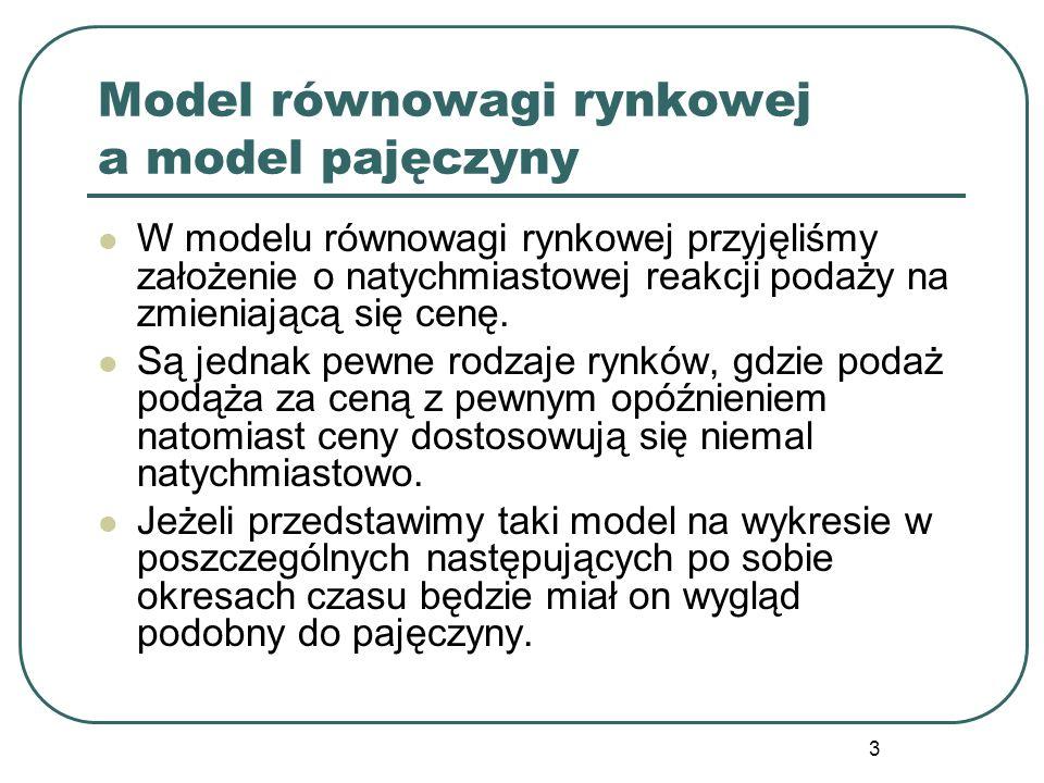 Model równowagi rynkowej a model pajęczyny