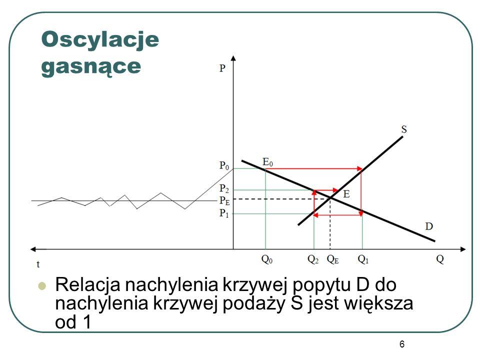 Oscylacje gasnące Relacja nachylenia krzywej popytu D do nachylenia krzywej podaży S jest większa od 1.