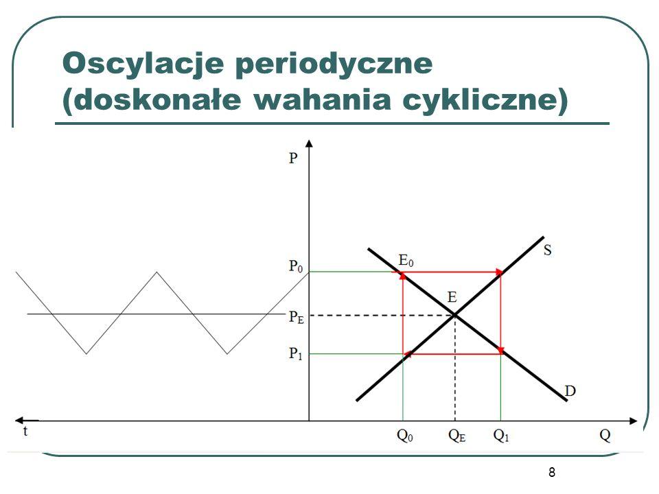 Oscylacje periodyczne (doskonałe wahania cykliczne)