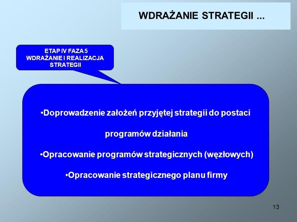 WDRAŻANIE STRATEGII ... ETAP IV FAZA 5. WDRAŻANIE I REALIZACJA. STRATEGII. Doprowadzenie założeń przyjętej strategii do postaci.