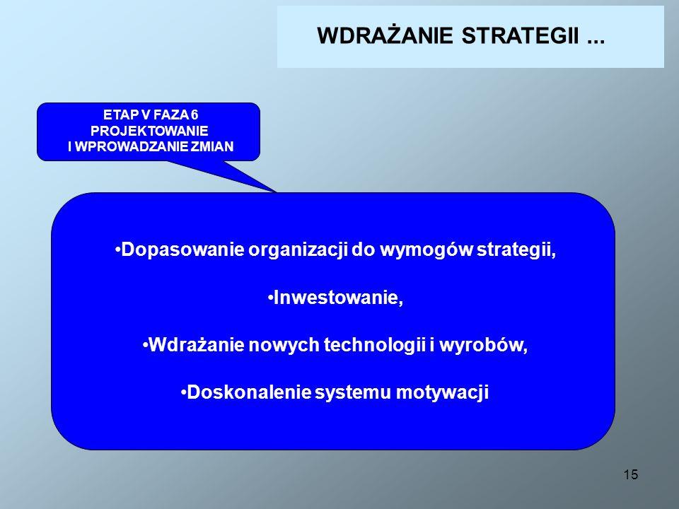 WDRAŻANIE STRATEGII ... Dopasowanie organizacji do wymogów strategii,