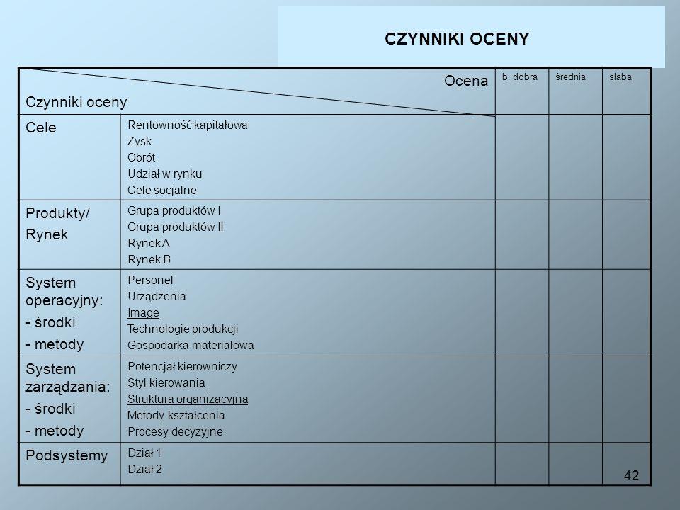 CZYNNIKI OCENY Ocena Czynniki oceny Cele Produkty/ Rynek