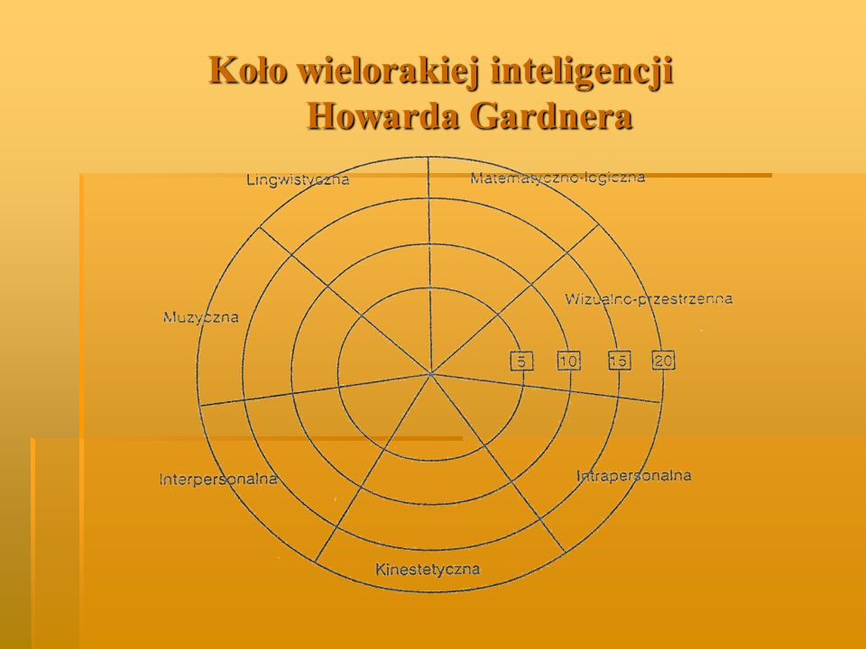 Koło wielorakiej inteligencji Howarda Gardnera