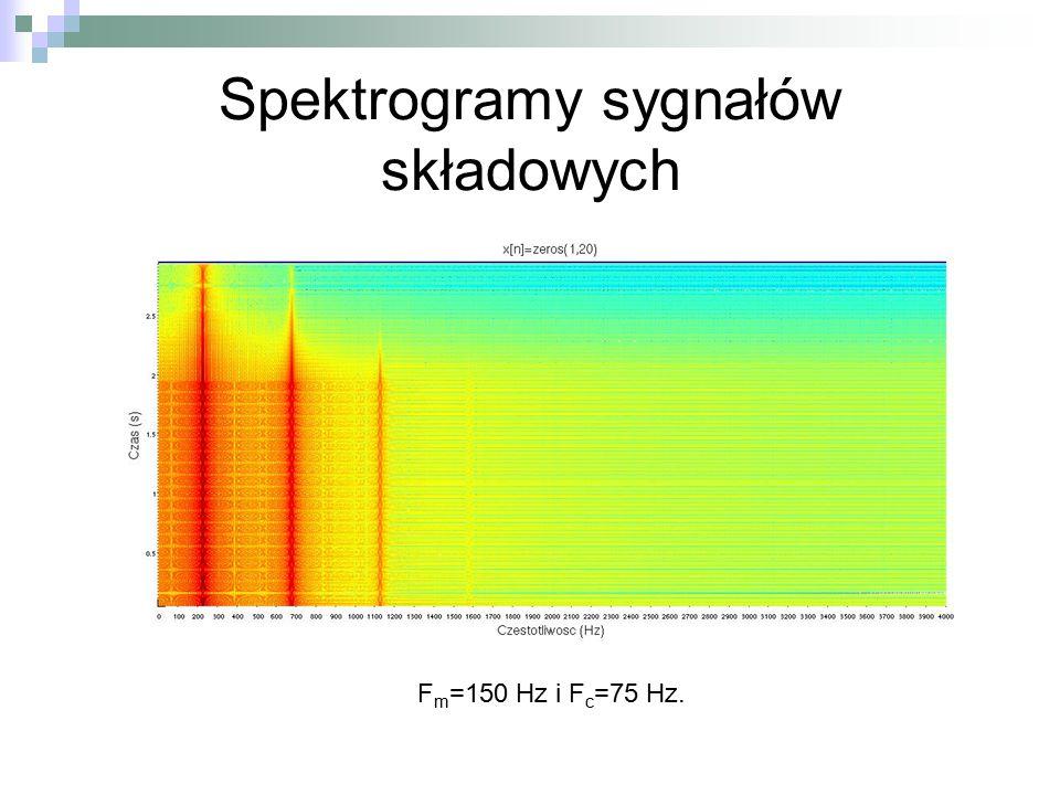Spektrogramy sygnałów składowych
