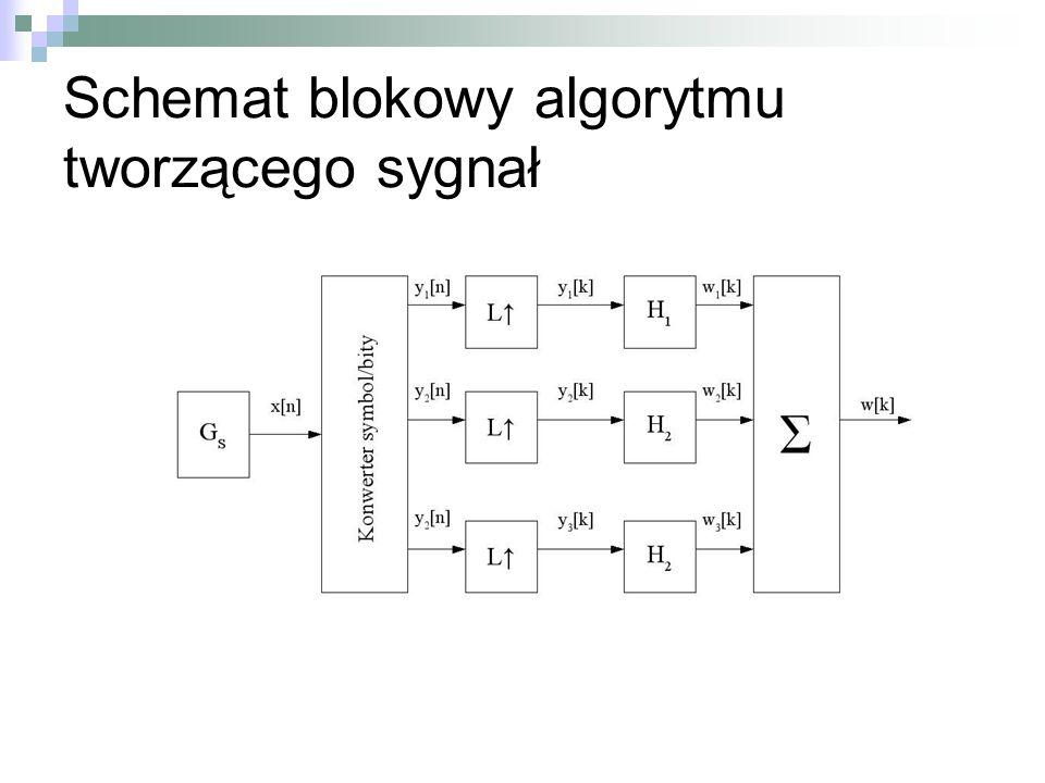 Schemat blokowy algorytmu tworzącego sygnał