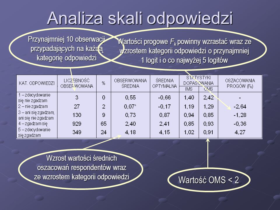 Analiza skali odpowiedzi